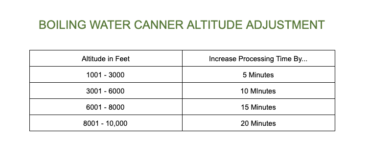 Boiling water canner altitude adjustment.