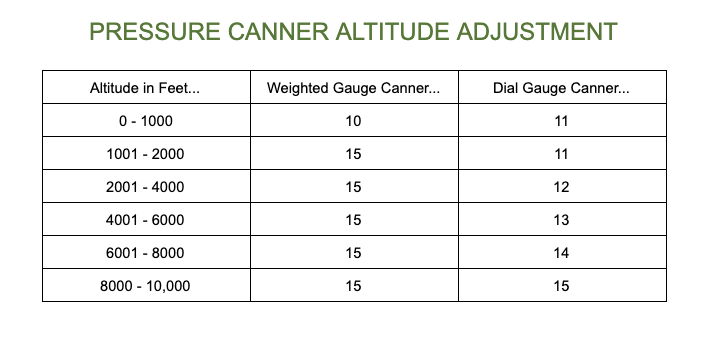 Pressure canner altitude adjustment table.
